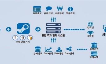광양시, 전남 최초 '스마트 도시 계획' 국토부 승인